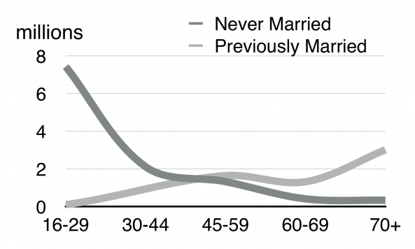 Never married vs married by age