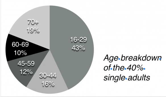 age breakdown of 40% adults